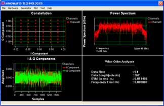 IEEE 802.11n SDR Validation Test Suite